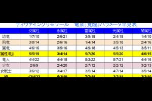 【結果報告】ギルドレベル10到達記念合成祭り@13日の金曜日