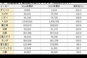 2016年メーカー別販売台数発表:マツダが衝撃の前年比80%に...原因は面白くない&暗い?