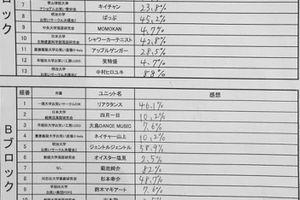 予選1日目 結果!!【学生R-1 2016】