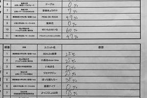 予選2日目 結果&本戦香盤発表!【学生R-1 2016】