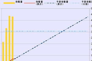 2017/1/30~2/5 週間実績
