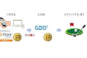 GDOポイントを効率よく貯める方法でラウンド&お買い物!