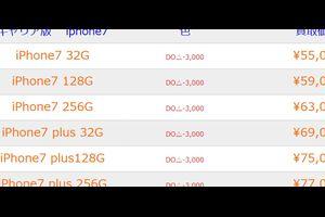 何が起こったの? iPhone7の買取額がまさかの大幅急降下
