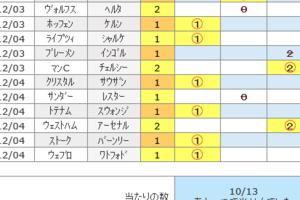 第892回toto結果 えええ!?シングルが10/13♪(汗)