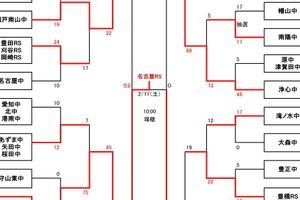 第18回愛知県中学生ラグビー新人大会-豊田自動織機シャトルズカップ-・最終結果(2/11)