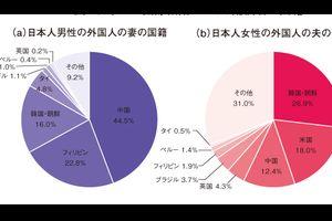 中国人「日本人と結婚した中国の女性は不安じゃないの?」 中国の反応