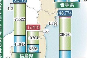 東日本大震災から6年、いまだ7万人が仮設住宅での避難生活