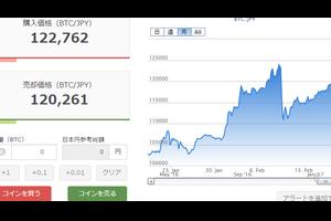 2月18日のビットコイン価格!