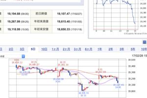 2017年2月28日(火)~NYダウ12連騰でも、日本株は「トランプ大統領議会演説リスク回避」で引け急落~