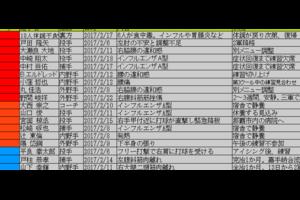 2017年プロ野球春季キャンプ 故障者リスト・リタイア情報【2月27日分掲載】