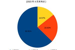 中国モバイル業界雑記