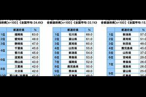 大阪府をライバル視している都道府県は?、ソニー生命保険の「47都道府県別 生活意識調査2016 」