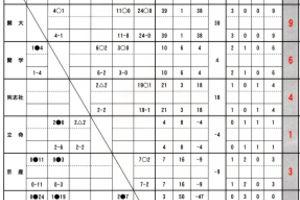 第63回関西学生アイスホッケーリーグ戦 予選リーグ戦績表