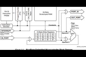 Xilinx 社のマイクロプロセッサまとめ1(PicoBlaze, MicroBlaze MCS)