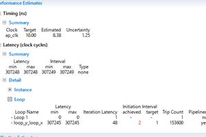 Vivado HLS でRGB2HSV IPを作る5(性能とリソース使用量)