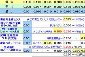 円定期預金金利比較表更新 2016/10/24