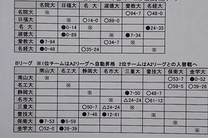 東海学生リーグ 試合結果(2016.9.25終了)