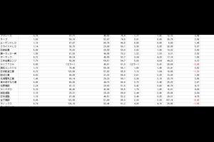 【株式投資】 ネットネット指数によるスクリーニング