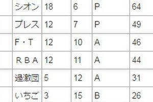 CL第7戦目―RB―