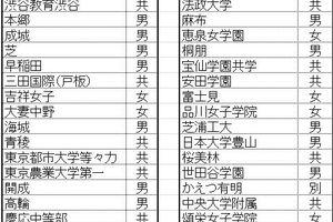 東京校・受験者「数」分布…わかったことは併願校へのシフト?