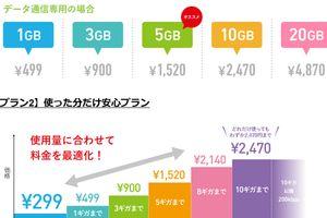 フリーテル、初期費用299円のSIMカード発売 -Amazonやヨドバシ、ビックカメラ、ソフマップで販売