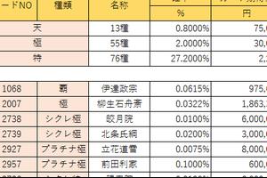 「武将カード」個別提供割合の表示の開始について
