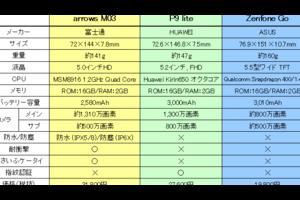 mineoでは富士通「arrows M03」が1番人気!限定色グリーンも販売再開