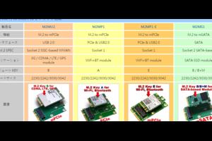 M.2 (NGFF)のKeyIDと使用可能インターフェース