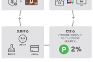 ■今なら300円貰える話題のLINEPayカード!チャージ式プリペイカードでお得に買い物できる■