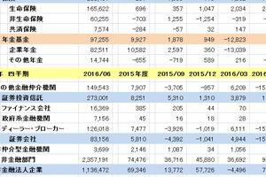2016年4-6月期 日銀統計 株 コメント