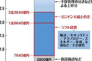 東京五輪は「社長も財務部長」もいない組織 無責任体制で迷走