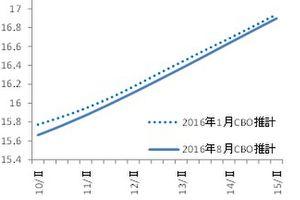 <経済レポート> 引締めGO:米国潜在成長率と需給ギャップ