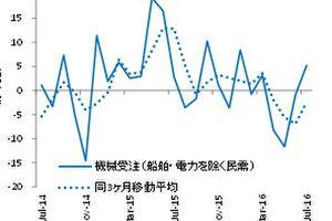 <経済指標コメント> 米8月小売売上高は前月比-0.3%