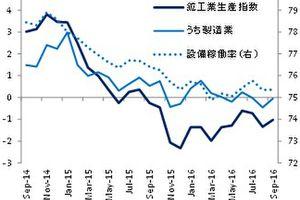 <経済指標コメント> 米9月消費者物価指数は前年比+1.5%