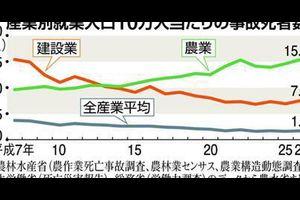 【画像あり】日本で一番死亡する確率が高い職業wwwwwww