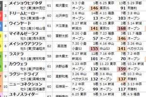 9/24 中山8R 清秋ジャンプS予想