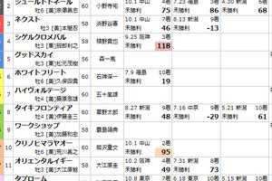 10/22 新潟1R 障害未勝利予想