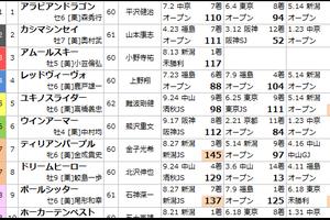 10/22 新潟4R 障害オープン予想