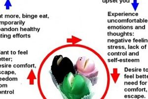 Weight Loss and Emotional Eating