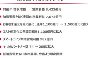 """携帯3社、4-12月期はそろって最終増益 -総務省の""""安売り禁止令""""が追い風に"""