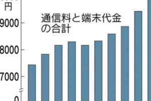 携帯料金が初めて月平均で1万円超える、安倍首相の値下げ要請が逆効果に