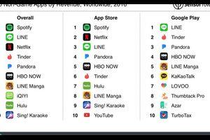 2016年に最も収益を挙げたアプリはSpotify、LINE、Netflix
