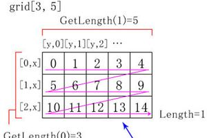 【C#】多次元配列とジャグ配列(2次元配列)のサイズ(長さ)、相互変換など