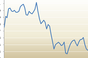 インド7-9月期+7.3%成長