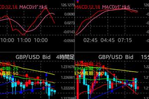 10月26日 午前  ポンド円 ポンドル分析