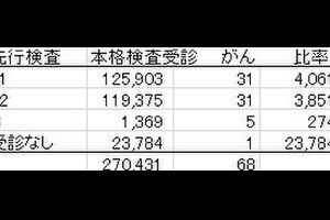 福島県の子供にいまみつかっている甲状腺がんは超音波検査のせい?