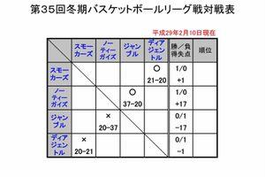 35回冬期リーグ(2日目) 2/10(金)試合結果
