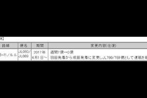 JAL 羽田発着ホノルル線4月から運休決定