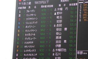12/4レース結果(中山競馬場現地観戦)