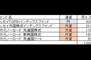【積立投資】一万円からの積立投資